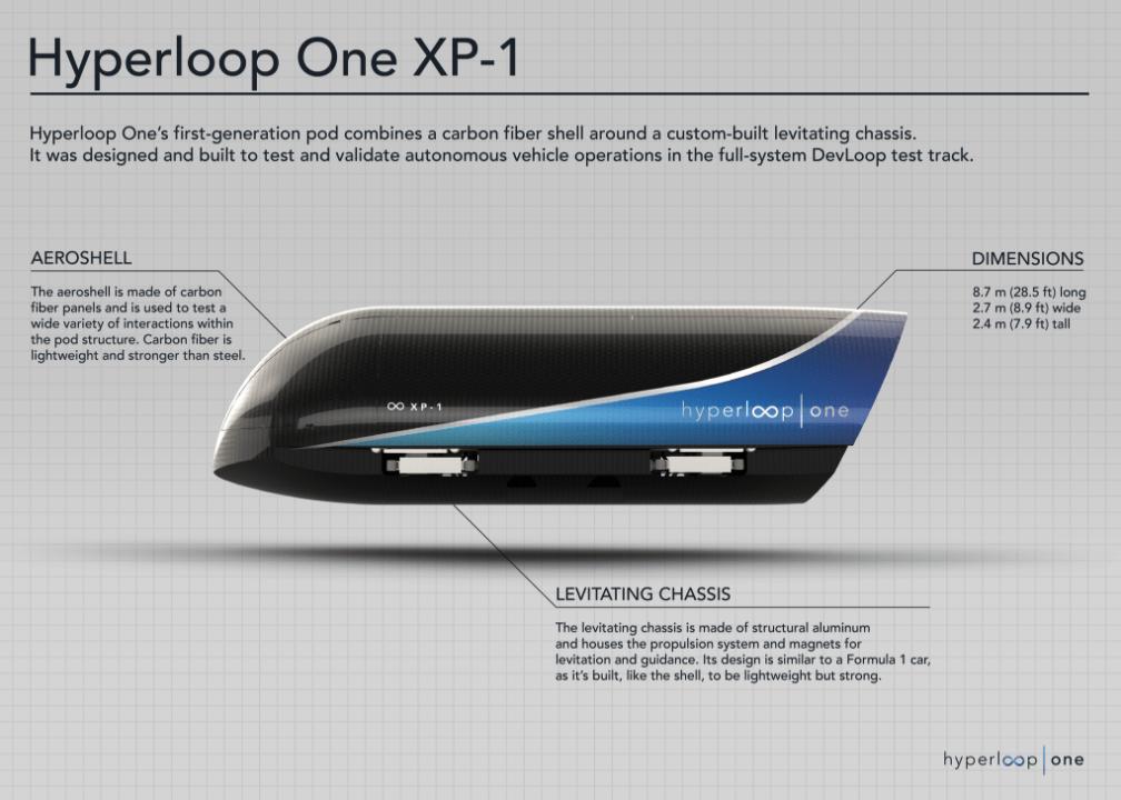 hyperloop il treno del futuro sbarca anche in Italia