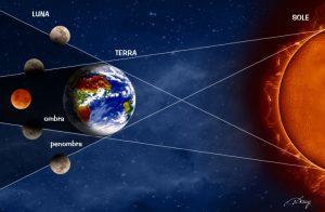 eclissi di luna - i pianeti