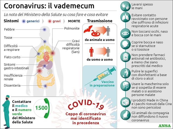coronavirus vademecum