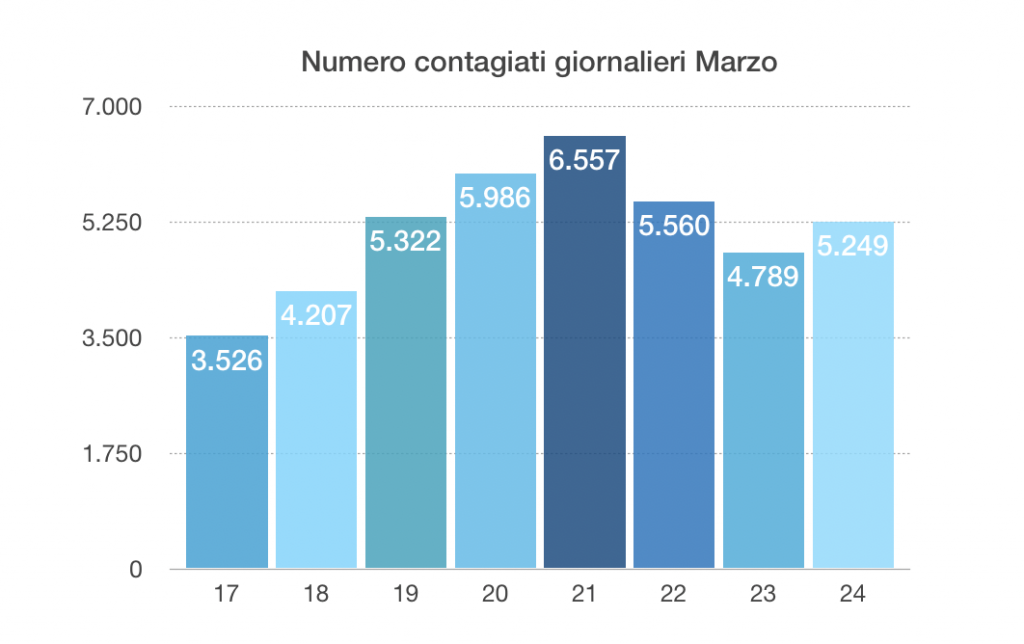 diminuisce la crescita - grafico dati di marzo