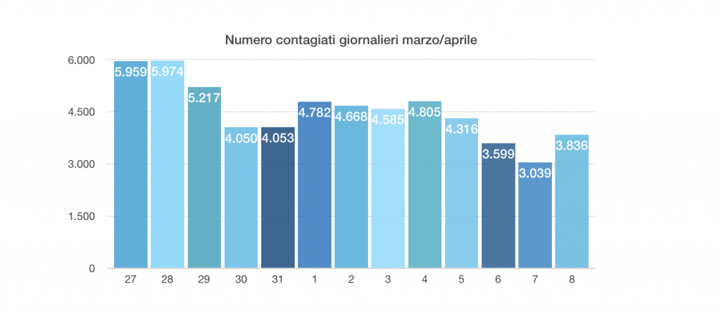 dati coronavirus 8 aprile