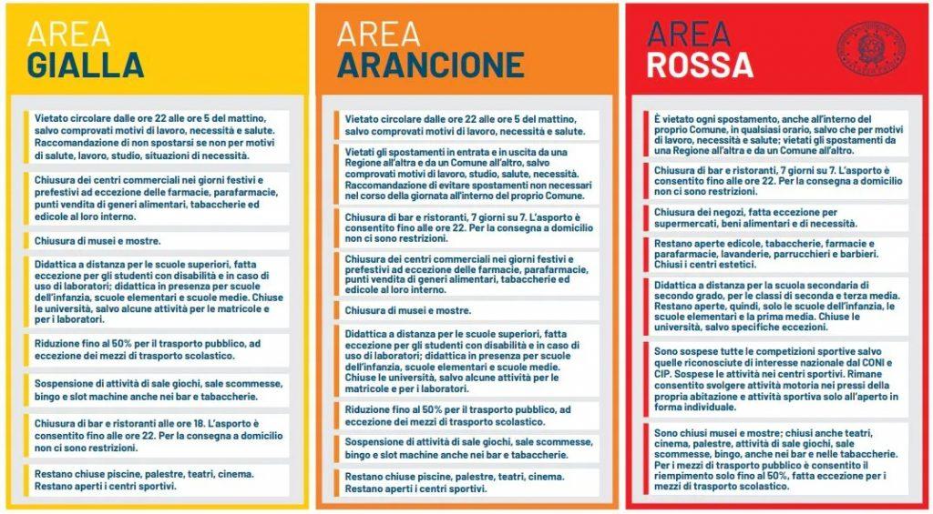 l'italia e i colori della pandemia