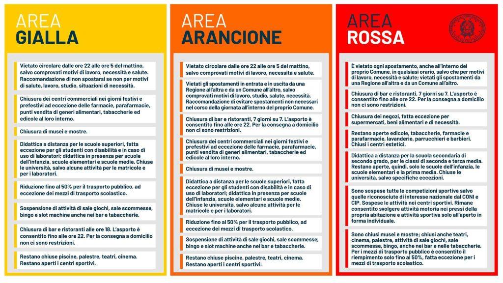 Regole zona rossa, arancione e gialla in Italia