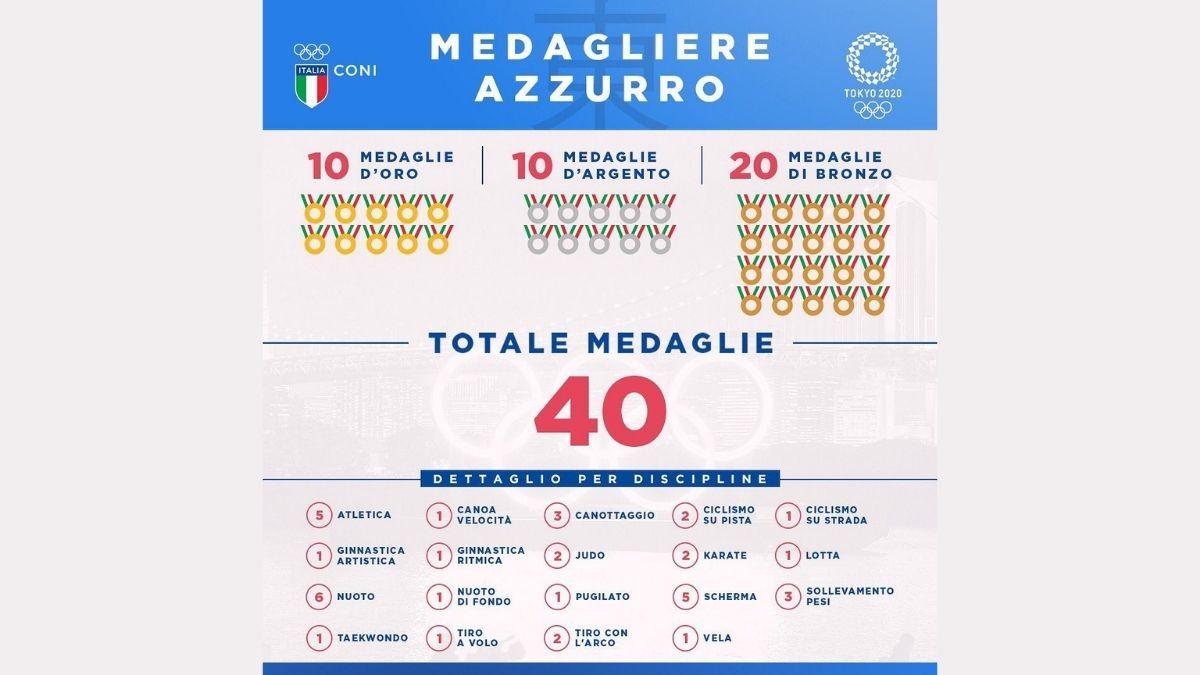 medagliere italia