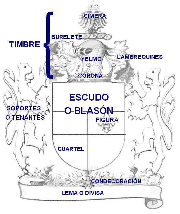 Escudo Familiar - Partes Del Escudo